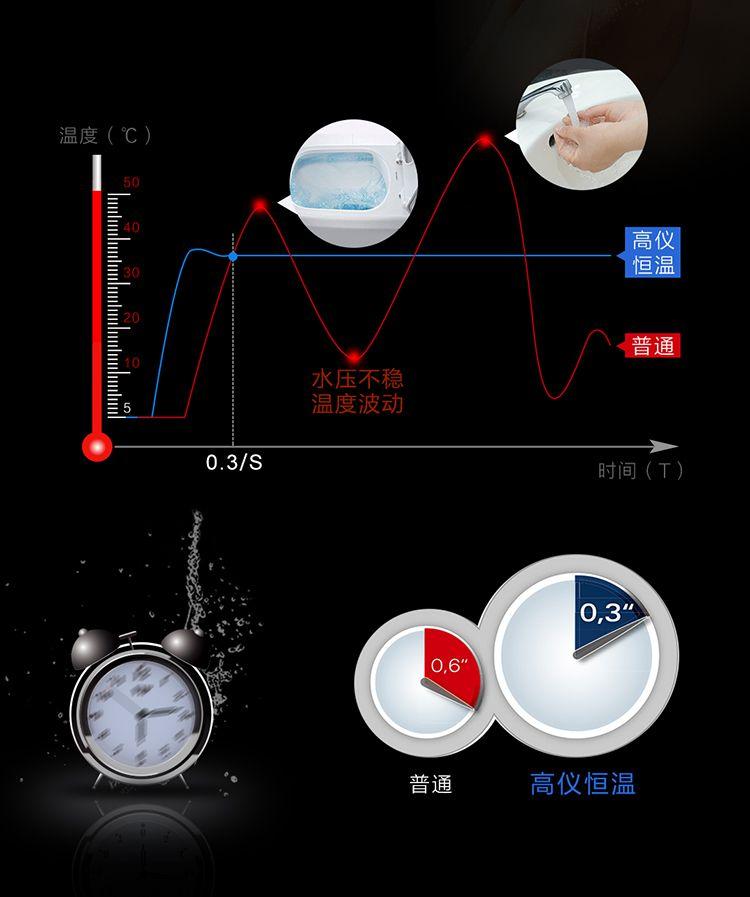 德国原装进口smartcontral智能恒温淋浴系统
